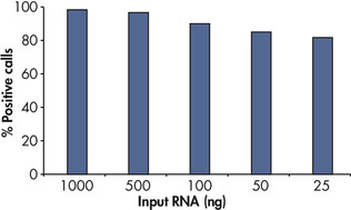Positive results with as little as 25 ng RNA.